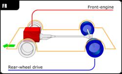 250px-Automotive_diagrams_01_En