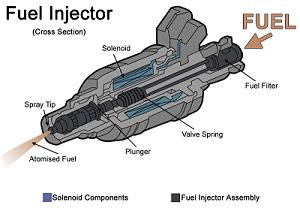 cutaway-injector