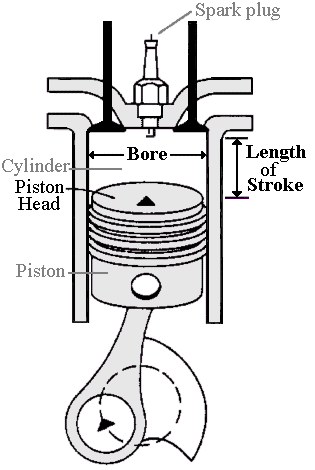 Effect Of Torque Bore Stroke For on 1 Cylinder Car Engine