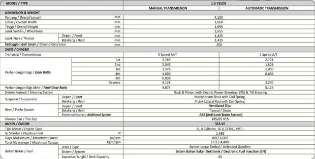 Spesifikasi-All-New-Avanza-Veloz