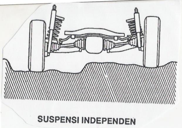 suspensi 3